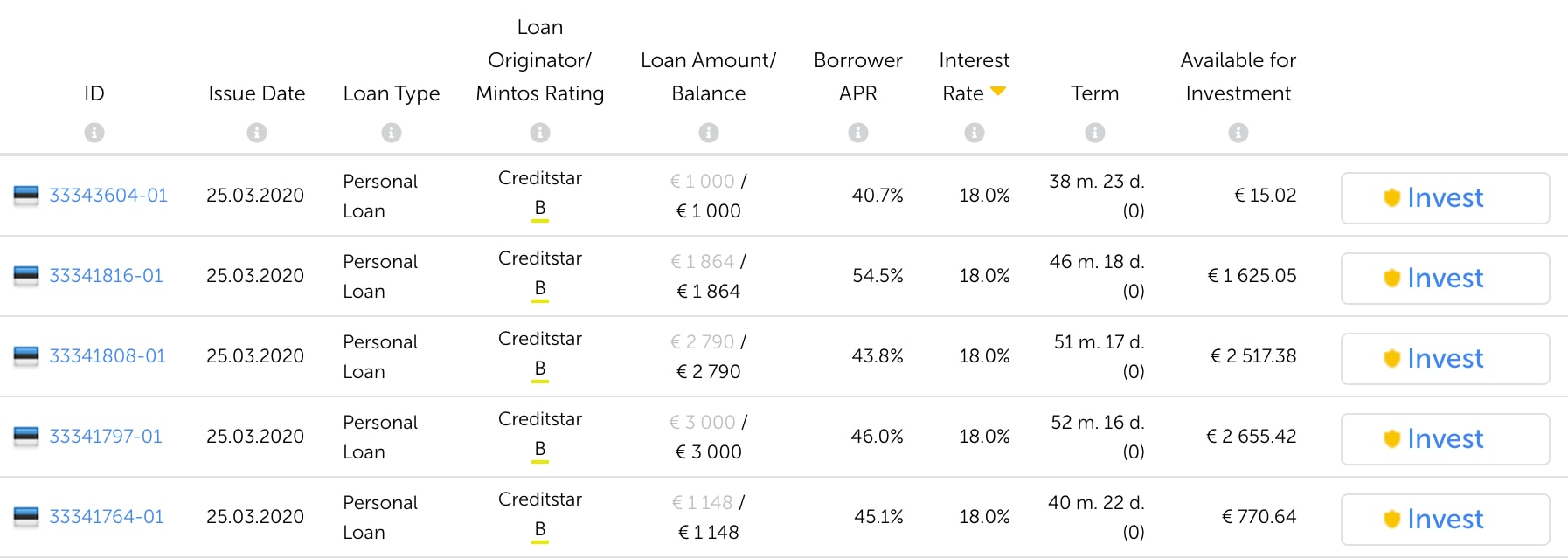 Creditstar loans with high interest rates