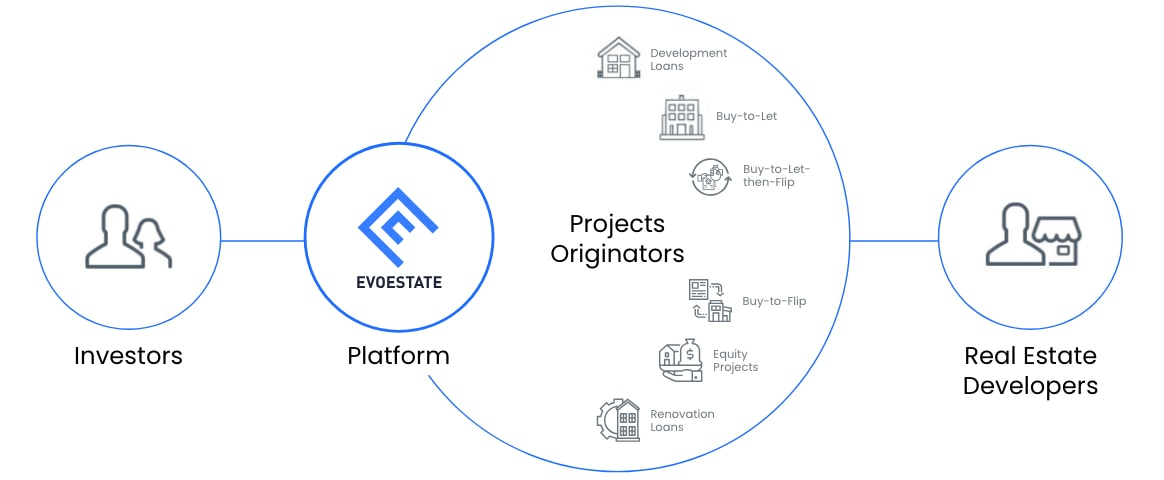 EvoEstate review