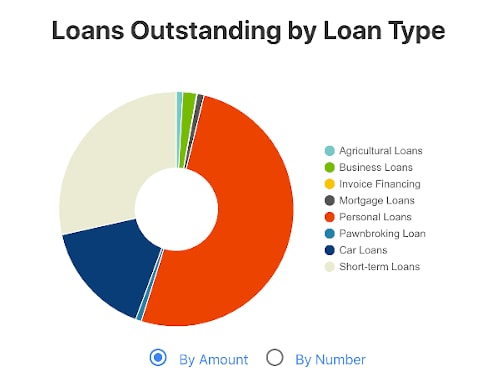 Loans Outstanding by Loan Type