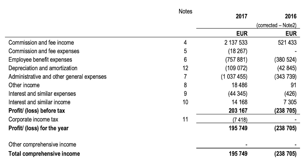 Mintos income statement