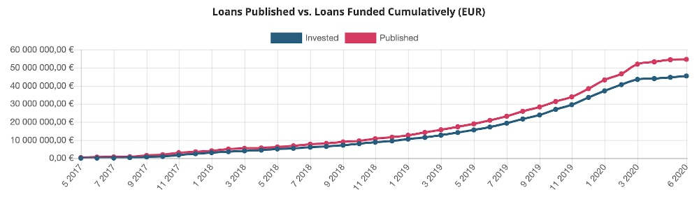 Loans funded