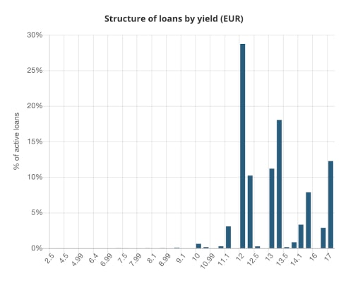 Structure of loans by yield EUR