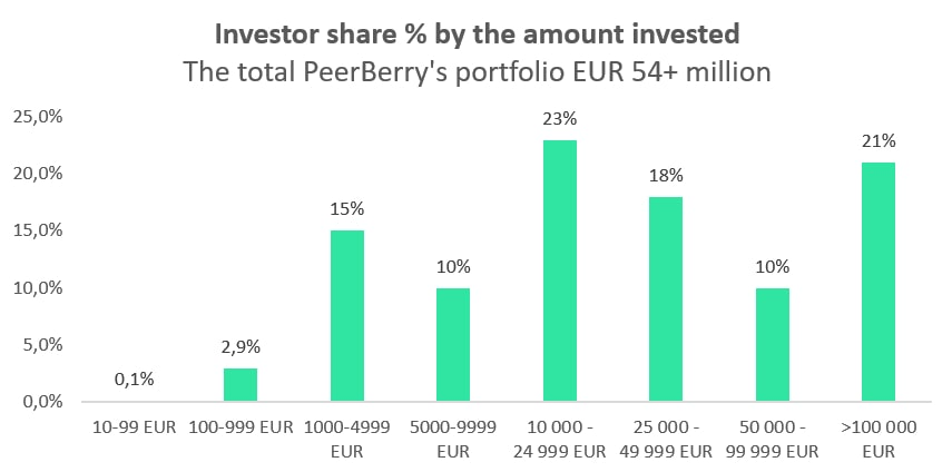 Investor share by the amount invested